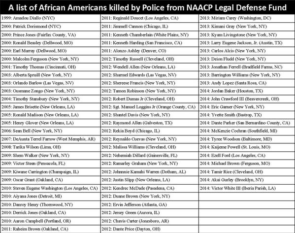 Black persons killed by police